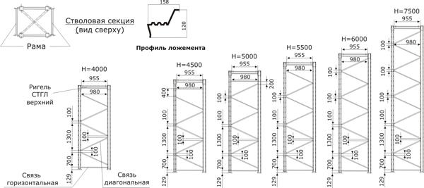 Схема сборки связей стволов